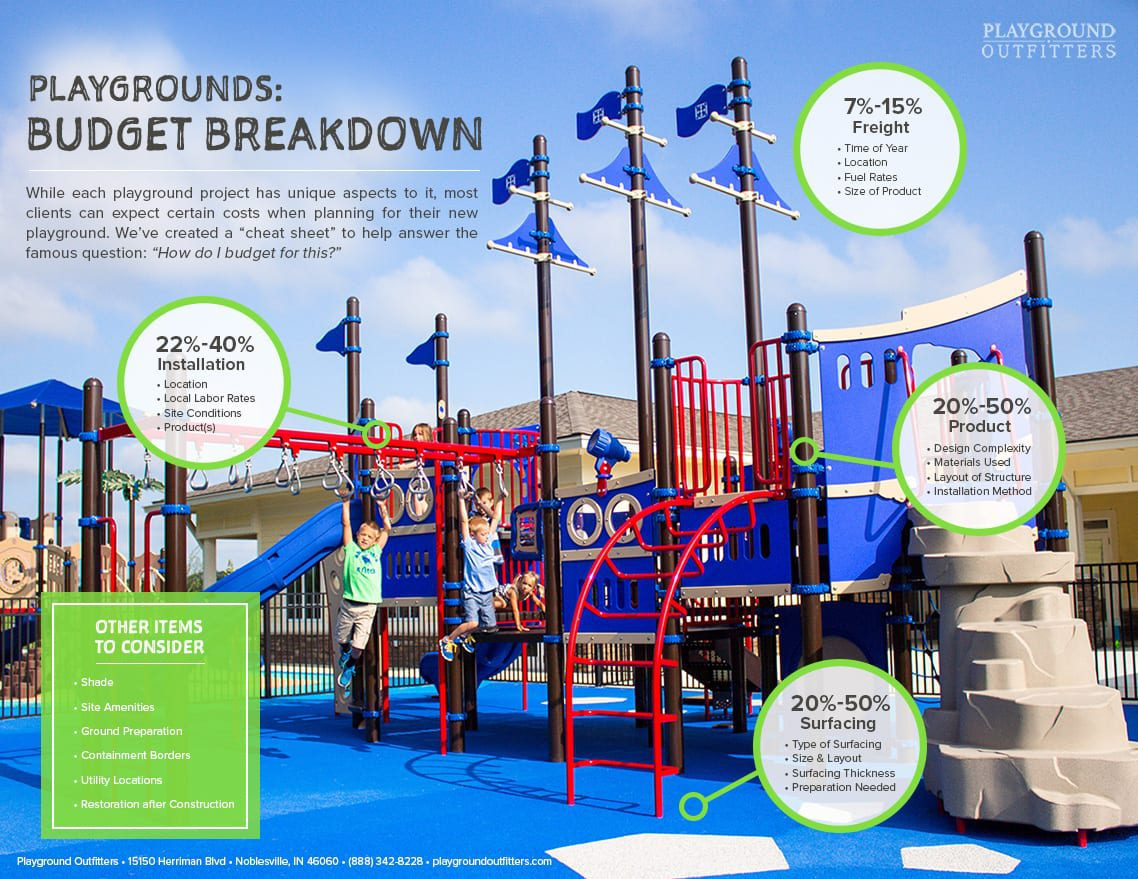 How to Budget for a New Playground
